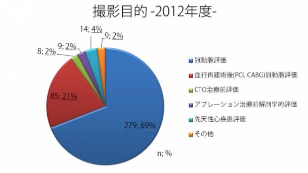 CT目的2012