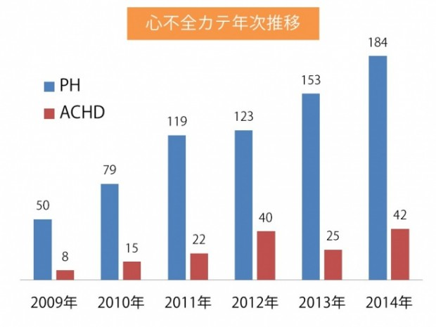 PH ACHD カテ 2014年