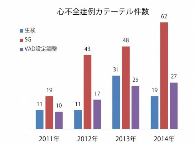 心不全カテ件数 2014年